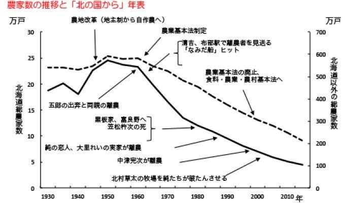 210621北の国 グラフ.jpg