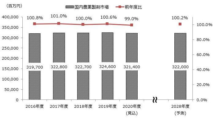 210401農薬 グラフ.png