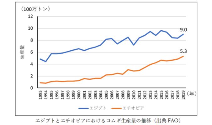 210519アフリカグラフ.png