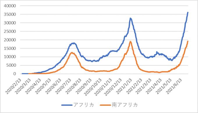 210709アフリカ 文中グラフ.png