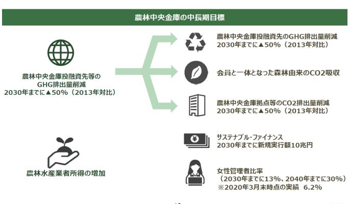 210526農林中金資料.png